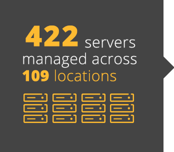 422 servers managed across 109 locations