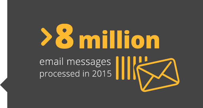 >8 million email messages processed in 2015