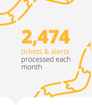 2,474 tickets & alerts processed each month
