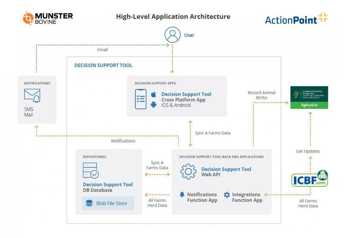 High Level Application Architecture - ActionPoint